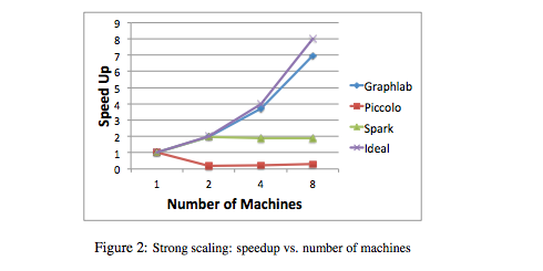 Large Scale Machine Learning and Other Animals: GraphLab vs  Piccolo