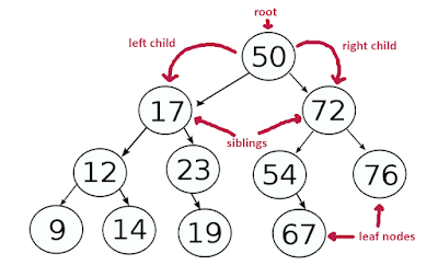 Iterative Binary Tree PreOrder Traversal in Java