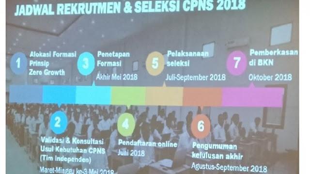 Siapkan Berkas !! Jadwal Rekrutmen & Seleksi CPNS 2018 dari Kemenpan RB