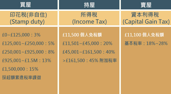 英國相關稅務