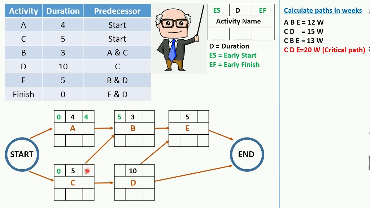 medium resolution of pmp critical path method cpm in an easy way