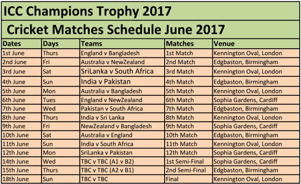 Live Cricket Score ICC Champions Trophy 2017 1st Match England Vs Bangladesh