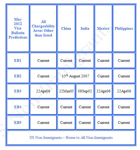 Visa bulletin for oct