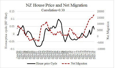 New Zealand House Price, Bubbles and Immigration