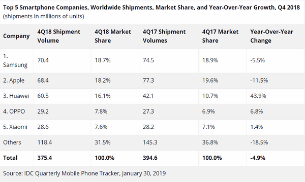 Xiaomi is now the fourth largest smartphone manufacturer in the world