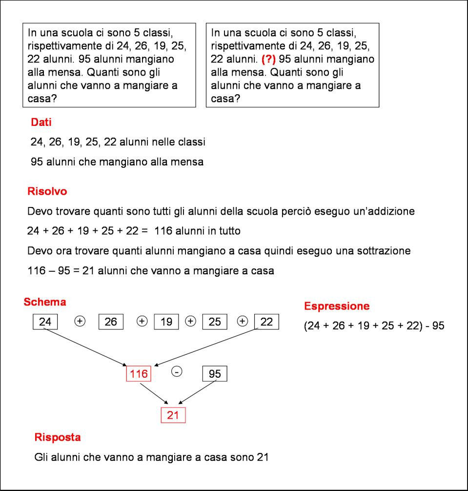 Didattica Matematica Scuola Primaria Problemi Con La Domanda