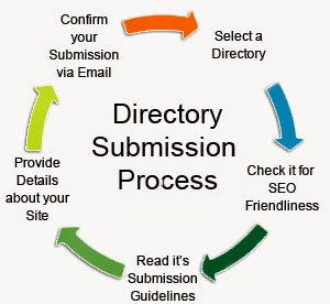fast and instant approval directory submission sites list 2015, fast approval directory submission sites,instant approval directory sites, pawan seo world, pawan sharma bhardwaj, directory submission sites, directory submission sites list 2015, instant approval directory, fast and instant approval directory sites, 2015 instant approval directory sites