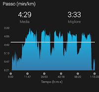 5x2000 roadTo Milano Marathon