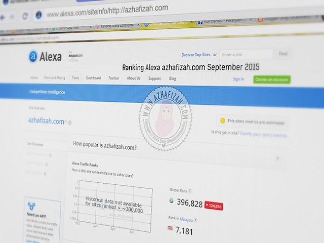 Ranking Alexa azhafizah.com September 2015