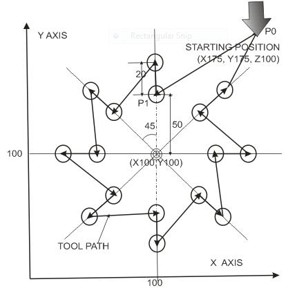Cnc Y Axis