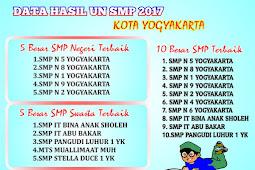 Peringkat UN 2017 SMP/MTs Kota Yogyakarta