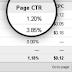 10 Cara Untuk Meningkatkan CTR Google Adsense
