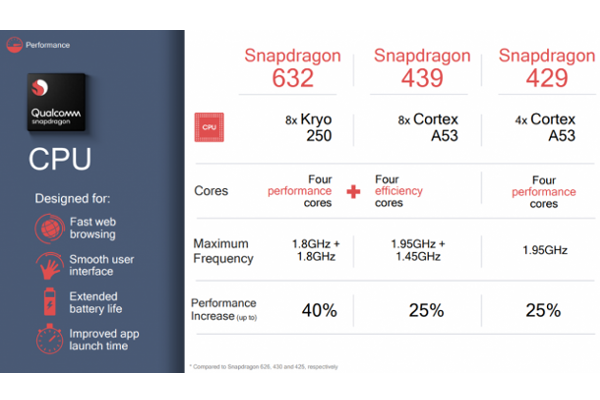 Qualcomm debuts Snapdragon 429, 439 and 632 Mobile Platforms