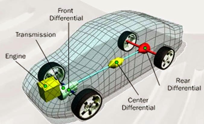 The Transmission System Refers To Mechanism That Transmits Developed By Engine Wheels Of An Automobile In Form Kinetic