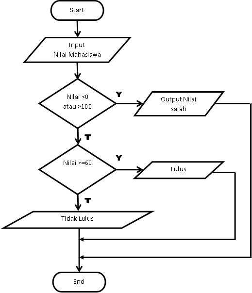 Faisol Hara Menentukan Kelulusan Dengan Java Netbeans
