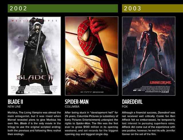 Daftar Film Superhero Marvel Tahun 2001-2005