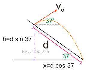 contoh soal gerak parabola beserta pembahasannya