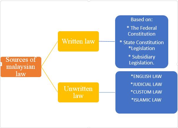 written and unwritten law
