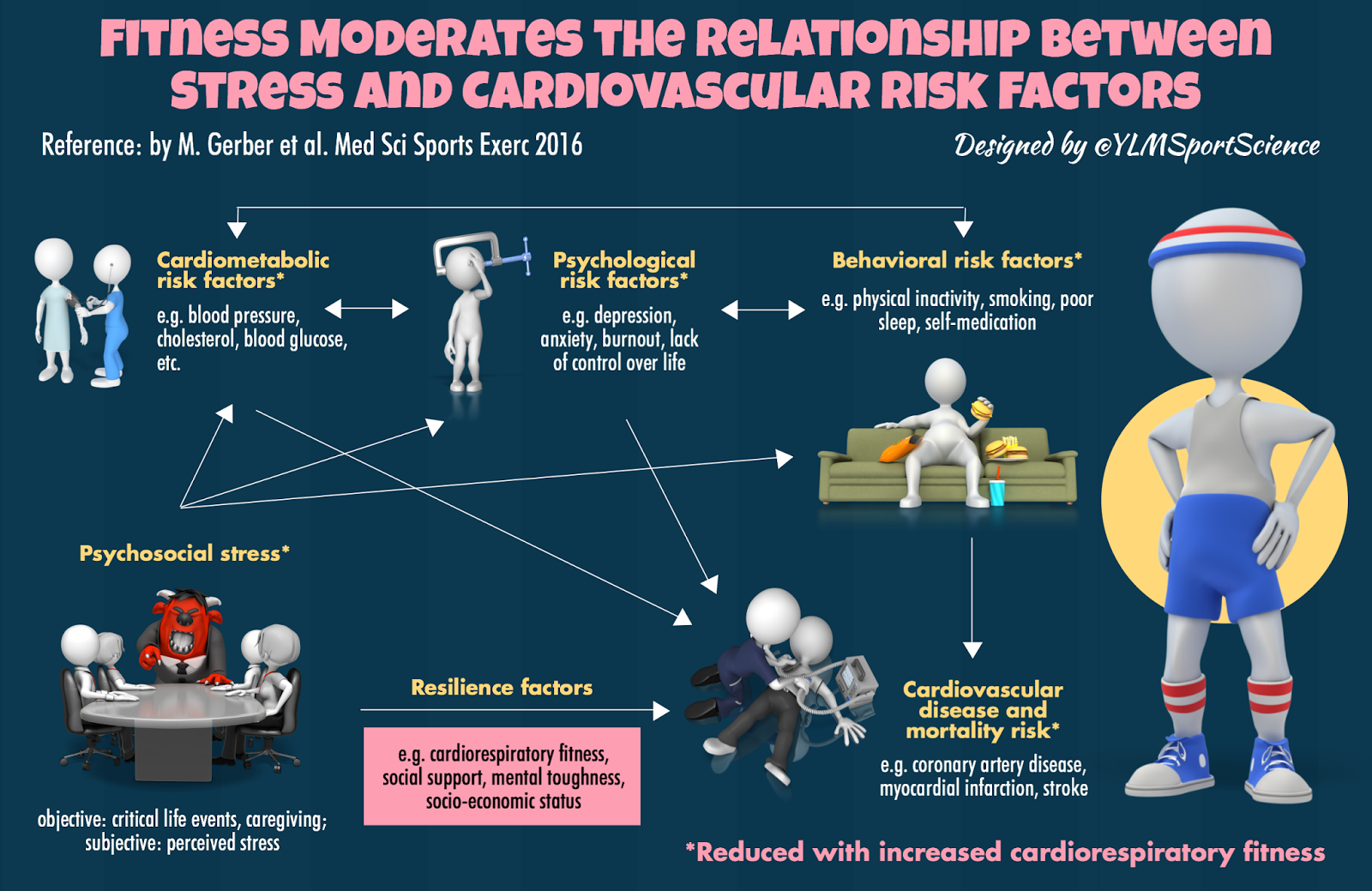 sport science infographics by  ylmsportscience