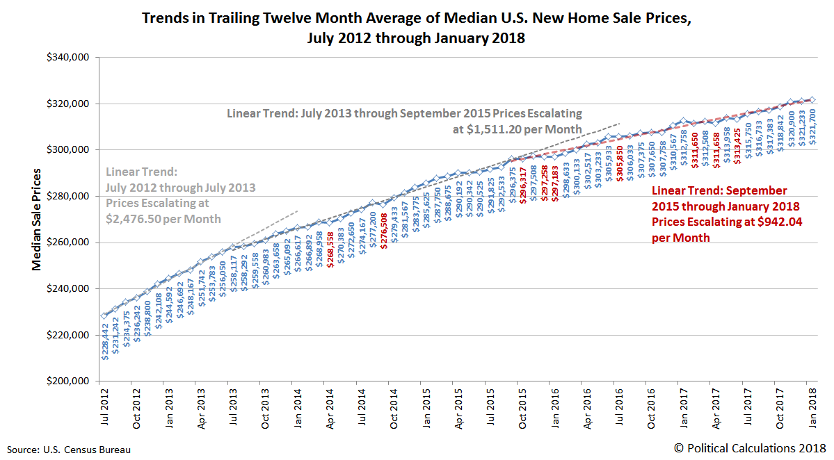 Trends in Trailing Twelve Month Average of Median U.S. New Home Sale Prices, July 2012 through January 2018