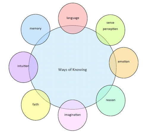 Theories of knowing