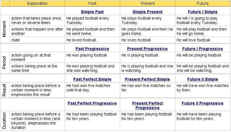 Basic past irregular verb chart also click on grammar rh clickonenglishspot