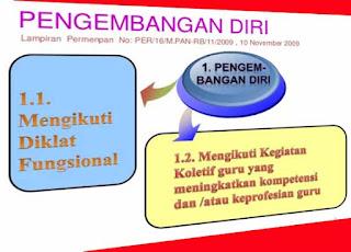 Laporan Pengembangan Diri Kegiatan Kurikulum 2013 Lengkap