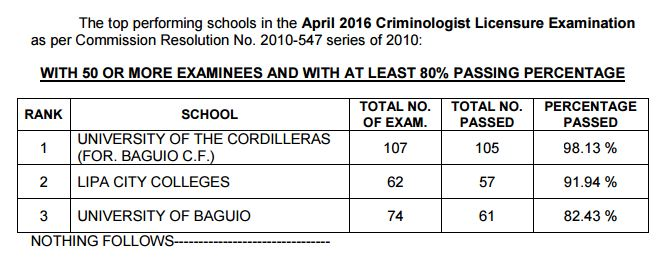 Top performing schools, performance of schools Criminologist board exam April 2016