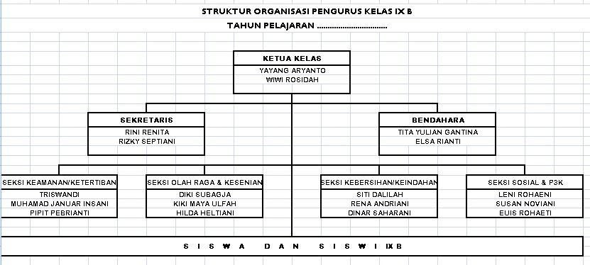Contoh Bagan untuk Struktur Organisasi Kelas Tingkat SMP dan SMA Tahun 2016-2017 Format Ms Excel