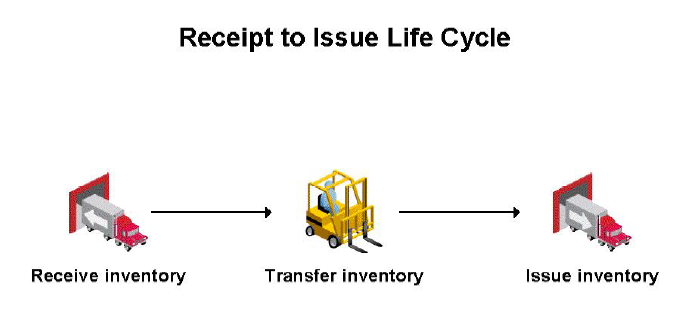 Overview of Oracle Inventory « Learn Oracle