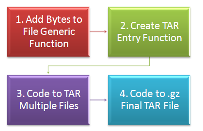 Create  tar gz File in PeopleCode Example | ThinkTibits!