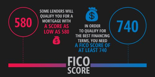 Credit Scores Required for FHA, VA, KHC and USDA Loans in Kentucky