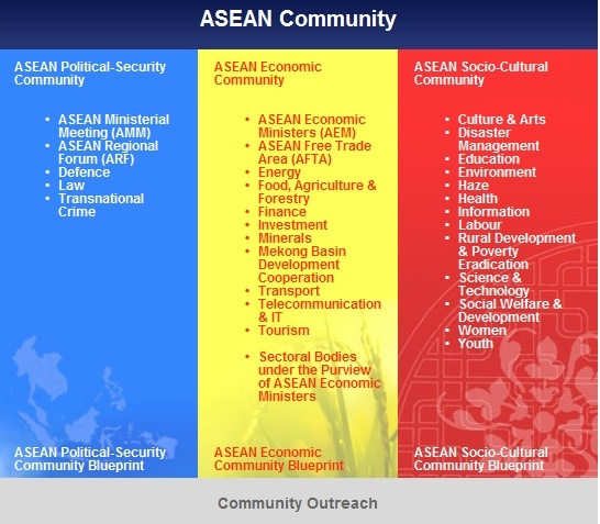 Community Outreach Asean Social-Cultural Community Pinterest - political brochure