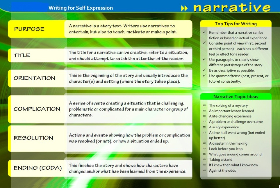 o level english language narrative essay writing narrative essay writing