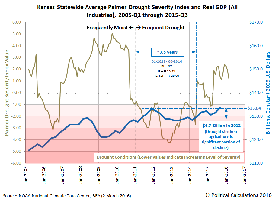 Kansas Statewide Average Palmer Drought Severity Index and Real GDP (All Industries), 2005-Q1 through 2015-Q3