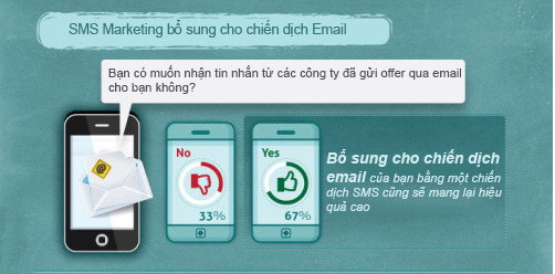 thong-ke-sms-marketing-1