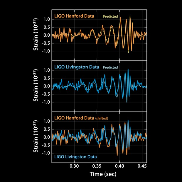 These plots show the signals of gravitational waves detected by the twin LIGO observatories at Livingston, Louisiana, and Hanford, Washington. The signals came from two merging black holes, each about 30 times the mass of our sun, lying 1.3 billion light-years away. Credit: LIGO