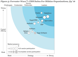 Forrester Wave CRM Suites for Mid-Sized Businesses Q4/16