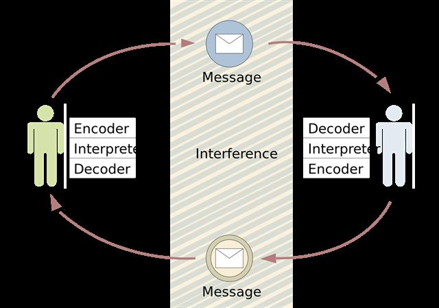 التعبير وفك الرموز - الاتصالات الادارية