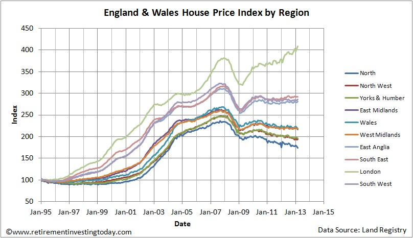 England & Wales House Price Index by Region