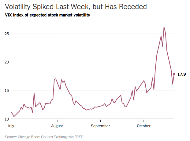 Volatility Spiked Last Week, But Has Receded - Source: The Upshot, via Barry Ritholtz)