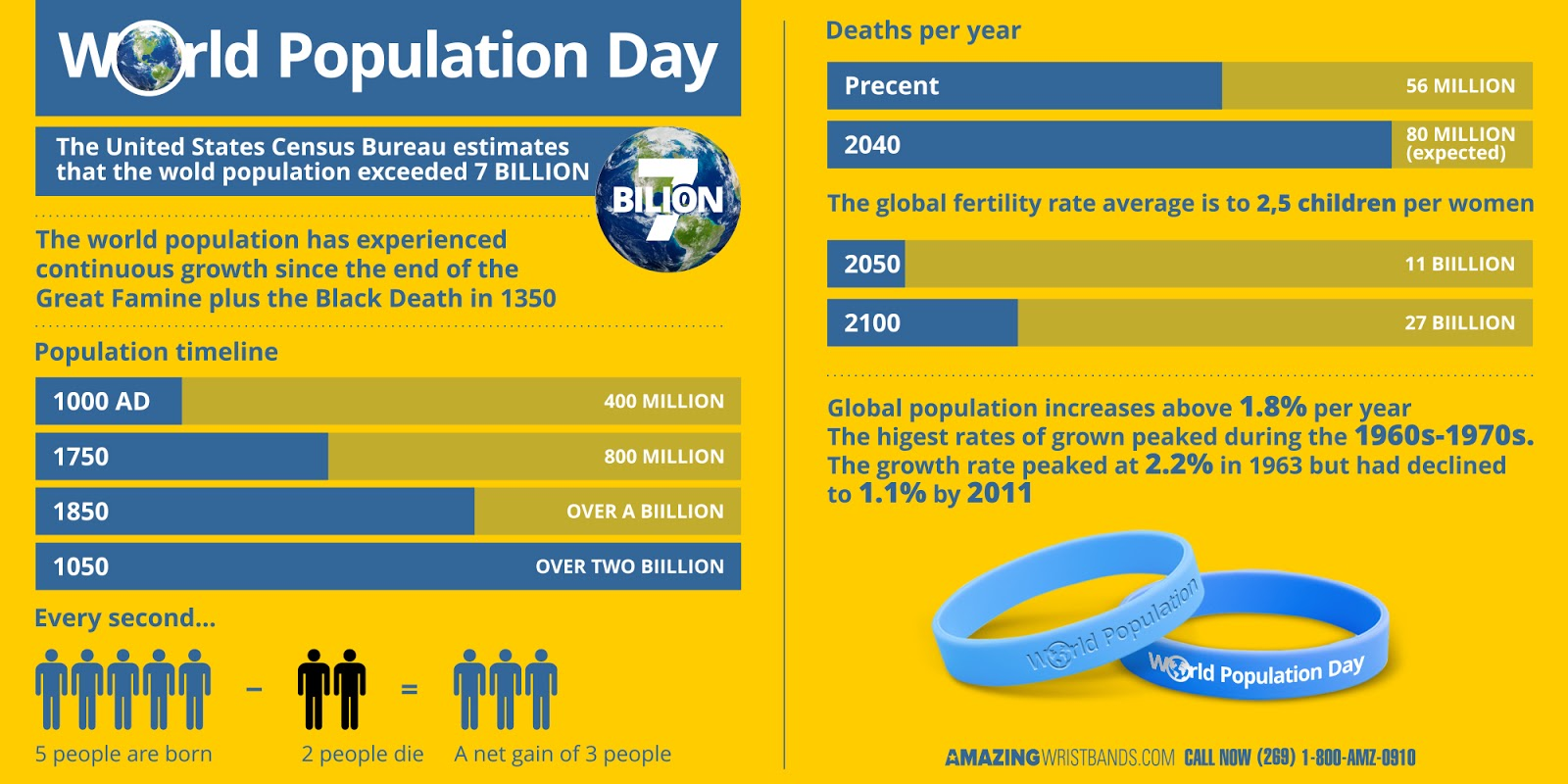 Infographics On Population Day