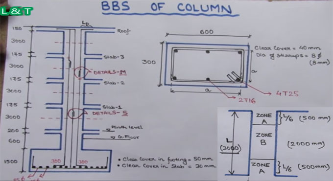 How to Make Bar Bending Schedule of Column