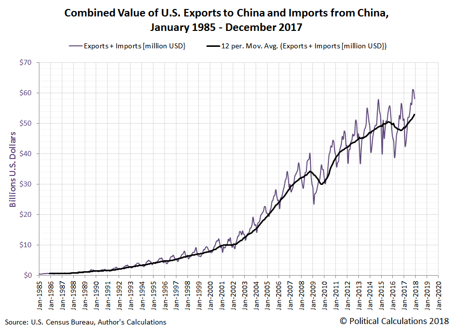 Combined Value of U.S. Exports to China and Imports from China, January 1985 - December 2017