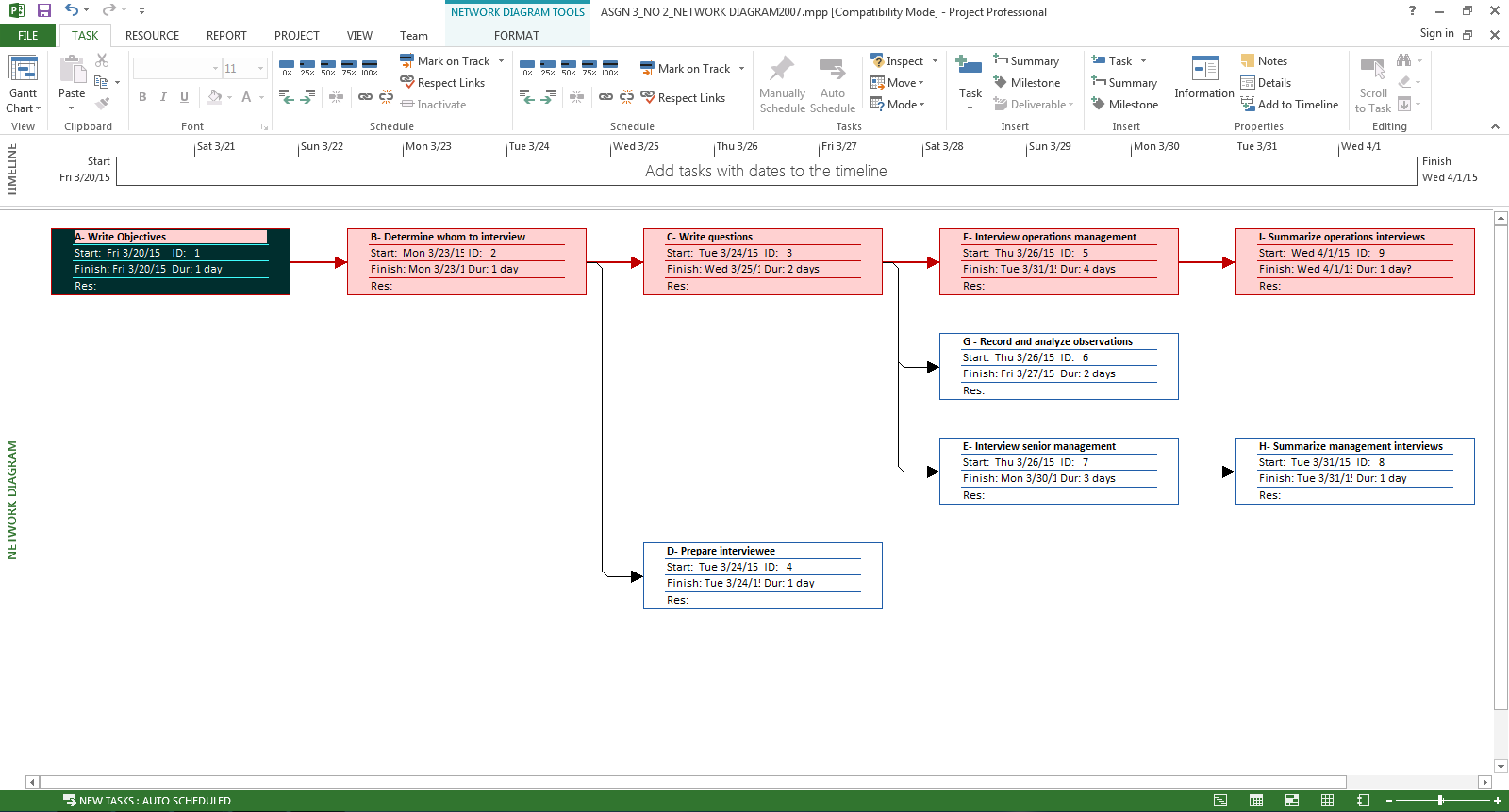 using microsoft project create a network diagram for the activities below what is its critical path  [ 1600 x 861 Pixel ]