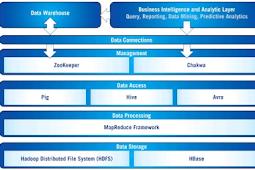 Beberapa arsitektur istilah dalam big data yang wajib anda ketahui