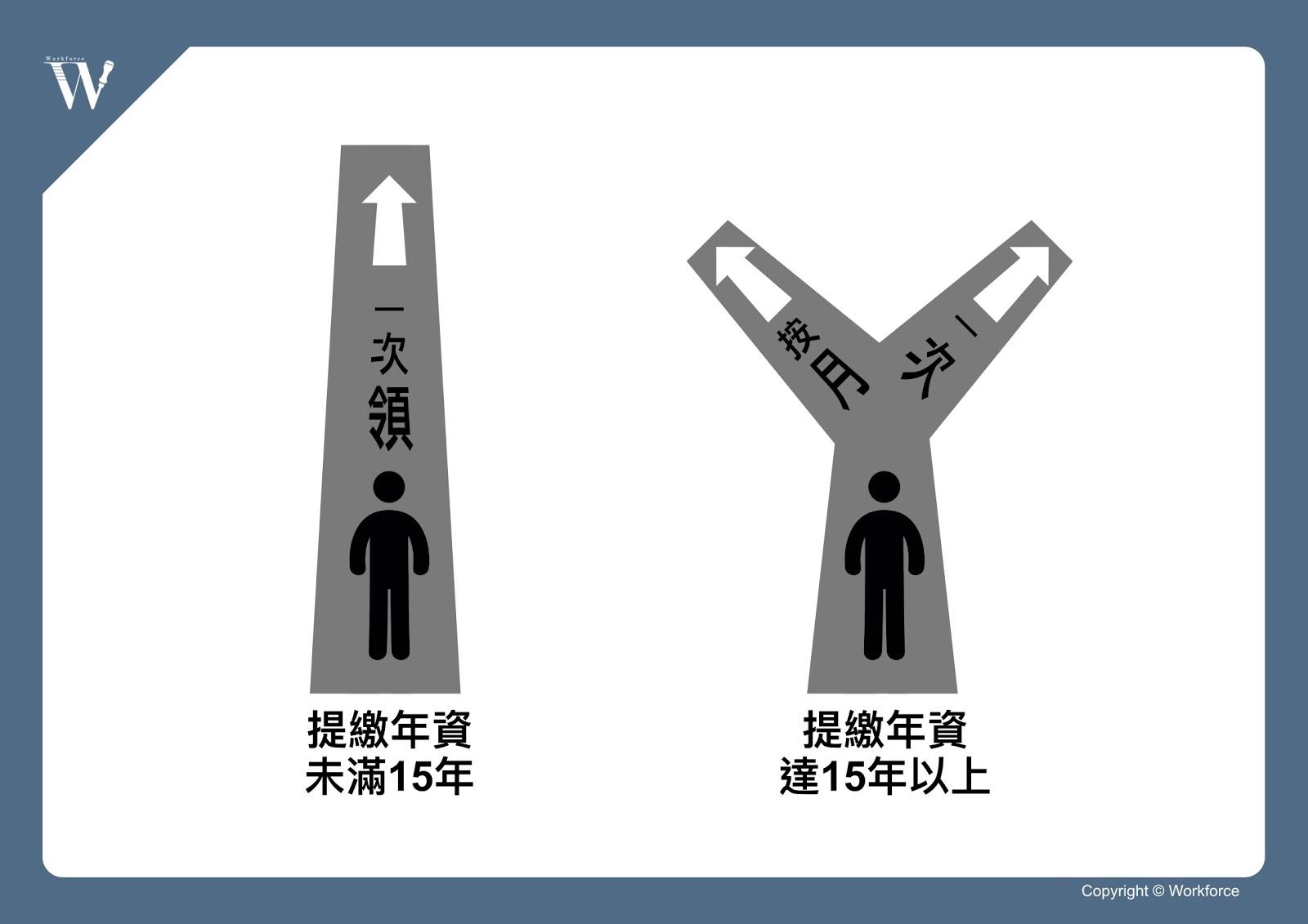 勞退新制:一次請領或按月請領
