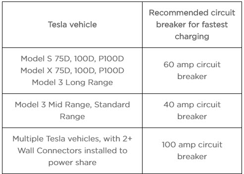 Top 10 best electric vehicle chargers (Reviewed 2019
