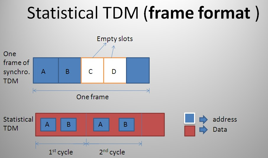 M&MA: Time division Multiplexing (TDM)
