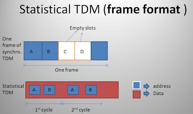 Statistical TDM (frame format )